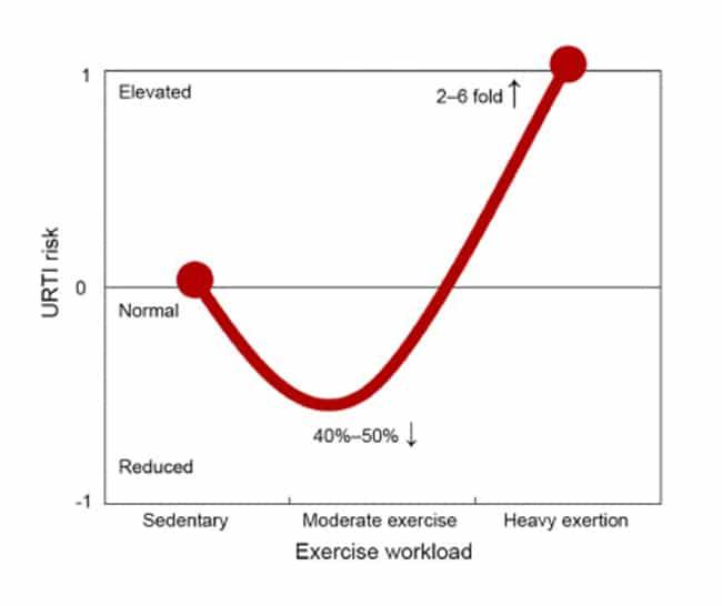 Διάγραμμα παραπάνω από: Nieman, D.C. 1994. Άσκηση, μόλυνση και ανοσία. International Journal of Sports Medicine, 15 (S 3), σελ. S131-S141.